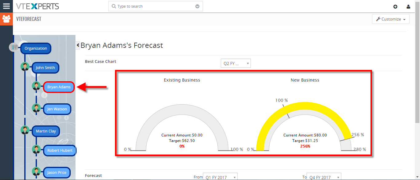 view your sales opportunity forecast by sales rep in vtiger 4