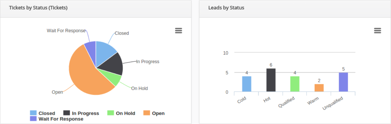 Efficient reporting with Vreports